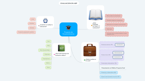 Mind Map: Proyecto de Emprendimiento