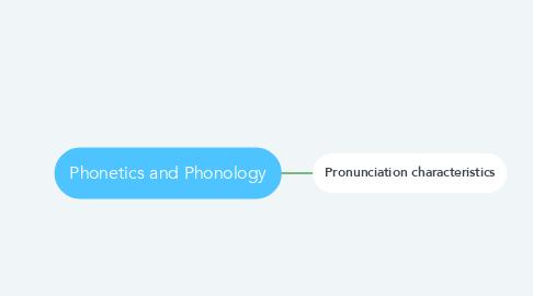 Mind Map: Phonetics and Phonology