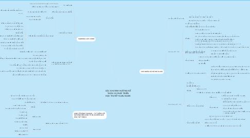 Mind Map: CÁC KHUYNH HƯỚNG KẾ THỪA VÀ PHÁT TRIỂN HỌC THUYẾT KARL MARX