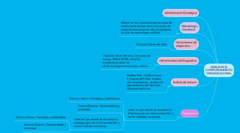 Mind Map: Balanza de pagos