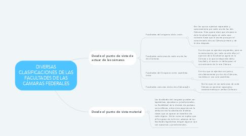 Mind Map: DIVERSAS CLASIFICACIONES DE LAS FACULTADES DE LAS CÁMARAS FEDERALES
