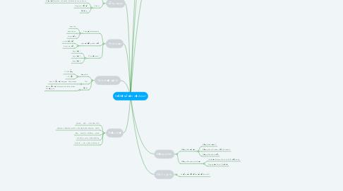 Mind Map: Sơ đồ tư vấn về Ancol