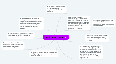 Mind Map: ANÁLISE DE CINZAS