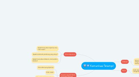 Mind Map: Komunikasi Terampil