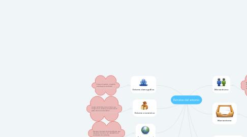 Mind Map: Estratos del entorno