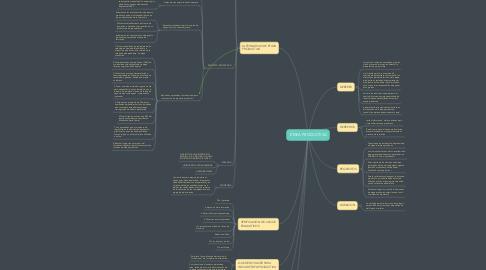 Mind Map: ETAPA PRODUCTIVA