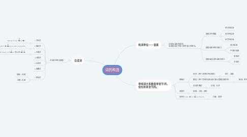 Mind Map: 词的构造