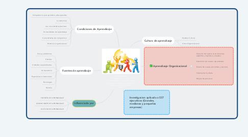 """Mind Map: APRENDIZAJE ORGANIZACIONAL  """"El Aprendizaje Organizacional en Colombia, República Dominicana y Brasil, Garzón M & Fischer, A (2009)"""