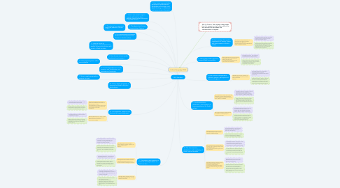 Mind Map: NGS Standard