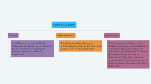 Mind Map: Forma de Gobierno