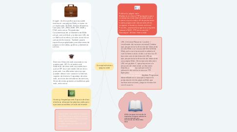Mind Map: Conceptos básicos (página web)
