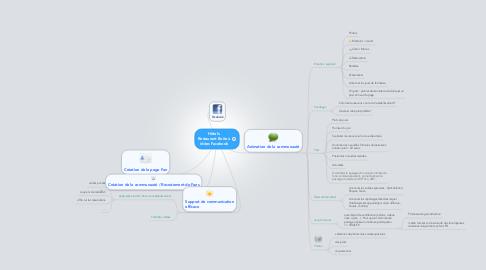 Mind Map: Hôtels- Restaurant Boite à idées Facebook