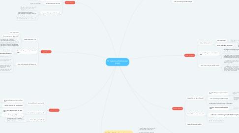 Mind Map: Fähigkeitsselbstkonzept (FäSK)