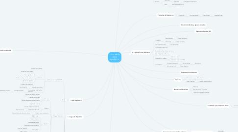 Mind Map: LA GUERRA CIVIL ESPAÑOLA