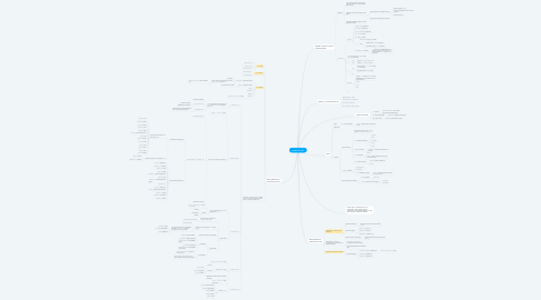 Mind Map: Латински език
