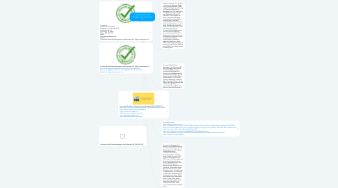 Mind Map: Commercial Real Estate Mortgage Loans Dyersburg TN