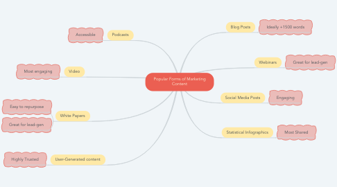Mind Map: Popular Forms of Marketing Content