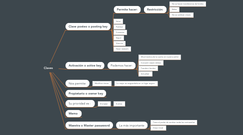 Mind Map: Claves