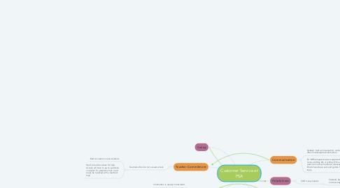 Mind Map: Customer Service at PSA