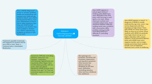 Mind Map: Attention Deficit/Hyperactivity Disorder (ADHD)