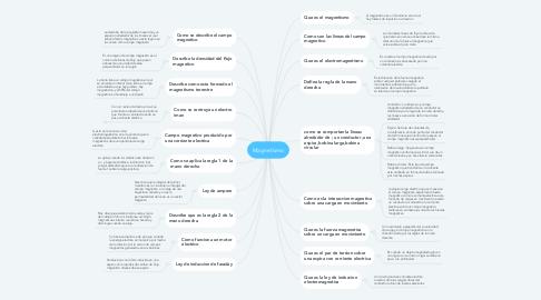 Mind Map: Magnetismo