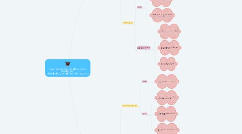 Mind Map: CÁCH MẠNG CÔNG NGHIỆP VÀ CÔNG NGHIỆP HÓA.  LIÊN HỆ VỚI SỰ RA ĐỜI CỦA CÁCH MẠNG 4.0