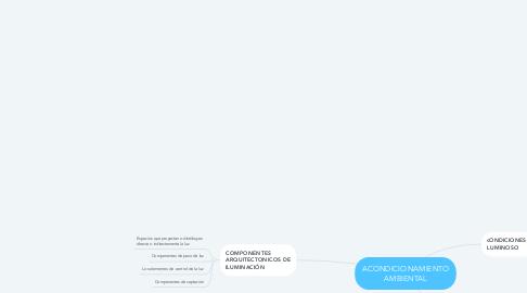 Mind Map: ACONDICIONAMIENTO AMBIENTAL