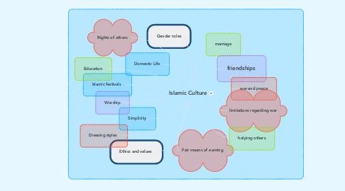 Mind Map: Islamic Culture