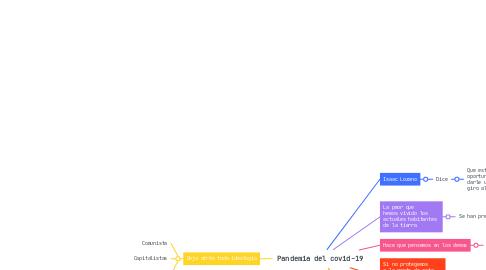 Mind Map: Pandemia del covid-19