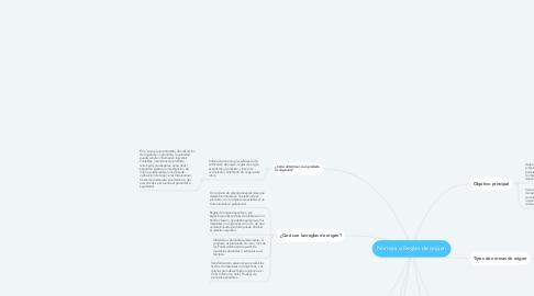 Mind Map: Normas o Reglas de origen