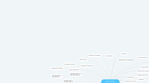 Mind Map: Manutención y movimiento de materiales