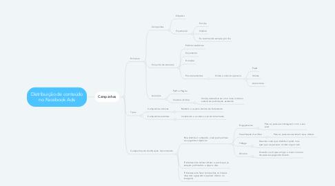 Mind Map: Distribuição de conteúdo no Facebook Ads