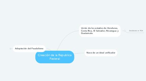 Mind Map: Creación de la Republica Federal