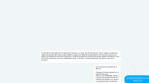 Mind Map: SUPERINTENDENCIA DE BANCOS