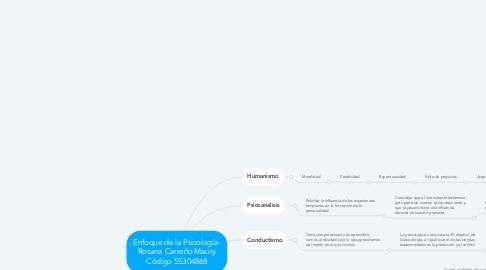 Mind Map: Enfoque de la Psicología- Rosana Carreño Maury Código 55304868