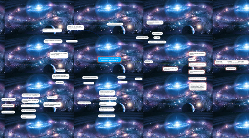 Mind Map: EL ESPIRITU SANTO EN EL ANTIGUO TESTAMENTO