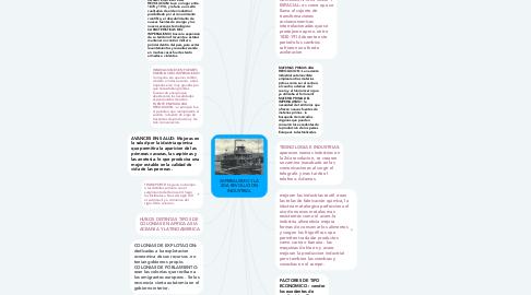 Mind Map: IMPERIALISMO Y LA 2DA REVOLUCION INDUSTRIAL