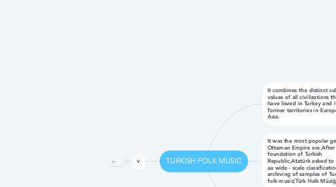 Mind Map: TURKISH FOLK MUSIC