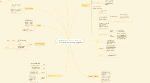 Mind Map: Unidad 1 : Introducción a la cartografía  y a los sistemas de información geográfica
