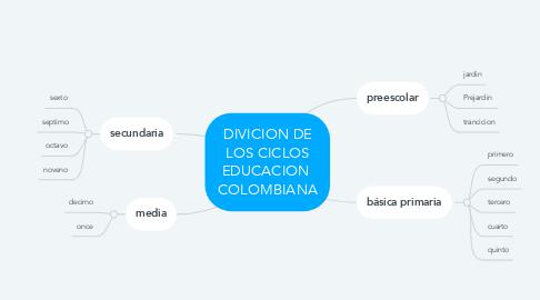Mind Map: DIVICION DE LOS CICLOS EDUCACION  COLOMBIANA