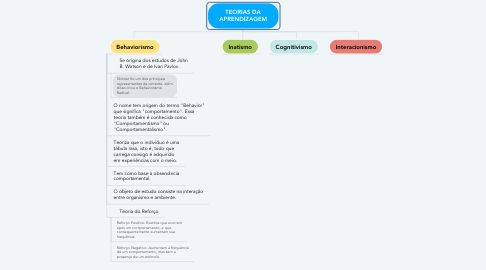 Mind Map: TEORIAS DA APRENDIZAGEM
