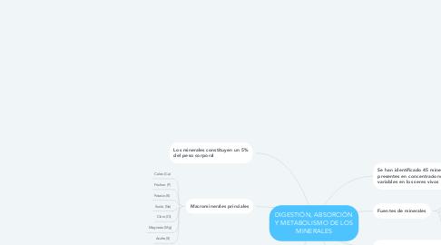 Mind Map: DIGESTIÓN, ABSORCIÓN Y METABOLISMO DE LOS MINERALES