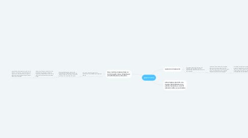 Mind Map: grupo carso