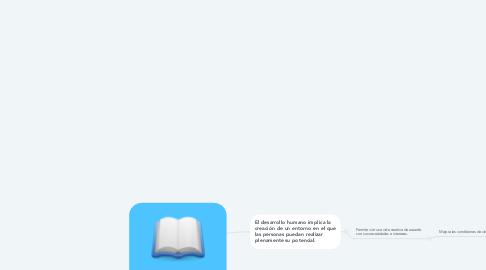 Mind Map: DESARROLLO HUMANO Y CRECIMIENTO ECONÓMICO
