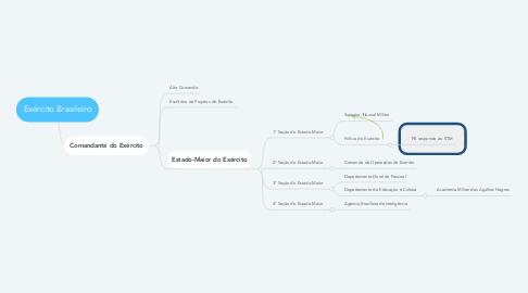 Mind Map: Exército Brasileiro