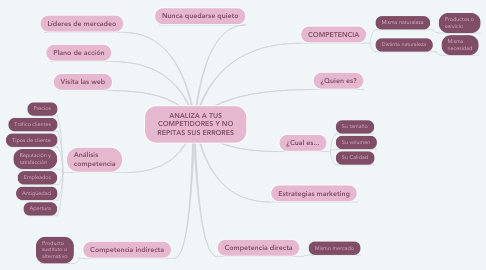 Mind Map: ANALIZA A TUS COMPETIDORES Y NO REPITAS SUS ERRORES