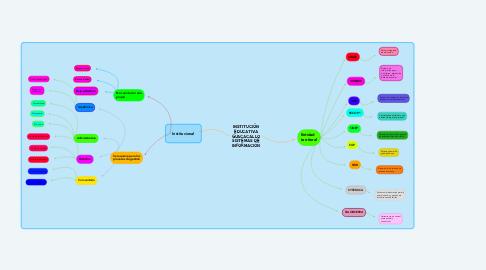 Mind Map: INSTITUCIÓN EDUCATIVA GUACACALLO SISTEMAS DE INFORMACIÓN