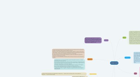 Mind Map: Litiasis renal