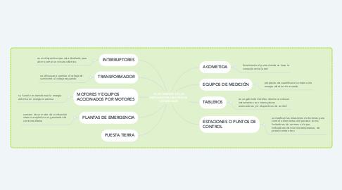 Mind Map: COMPONENTES DE LAS INSTALACIONES ELECTRICAS COMERCIALES