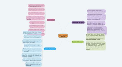 Mind Map: EQUIPE GESTORA ESCOLAR